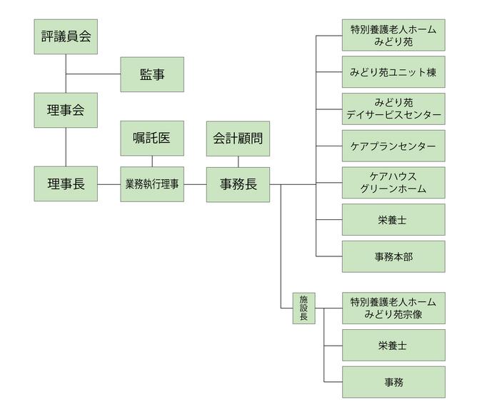 敬愛会組織図.jpg