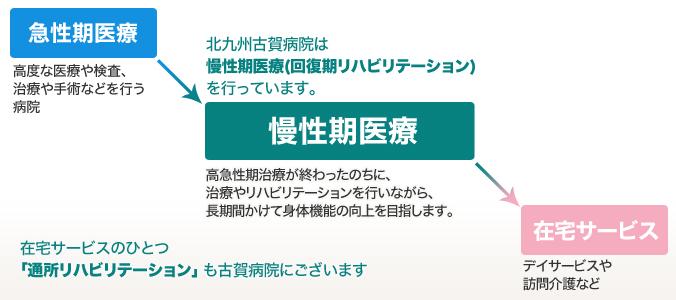 北九州古賀病院の役割